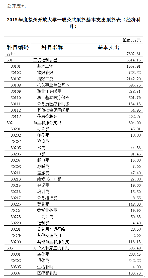 徐州开放大学2018年部门预算公示