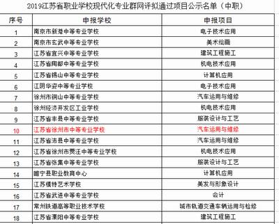 2019年江苏省职业学校现代化专业群、现代化实训基地网评通过通知